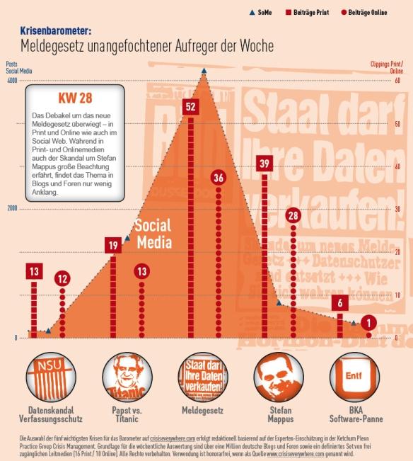 Krisenbarometer KW 28