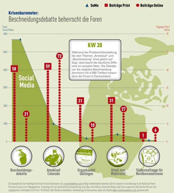 Krisenbarometer KW 30