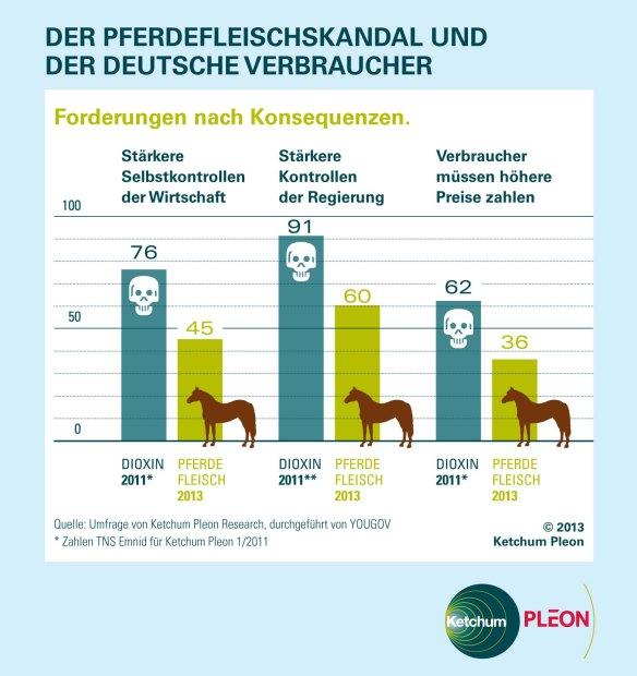 Vergleich Dioxin